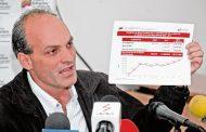 Menéndez muestra la baja del desempleo y oculta la pérdida de trabajadores
