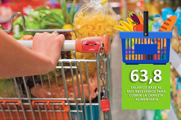 Salarios al mes necesarios para cubrir la Canasta Alimentaria