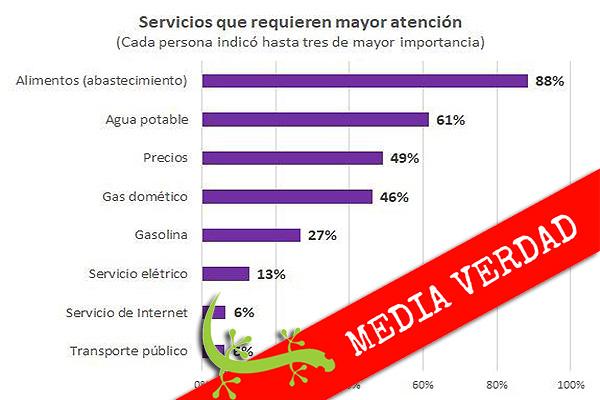 """Sistema Patria: """"Fallas en servicio eléctrico preocupan a 13 % de la población"""""""