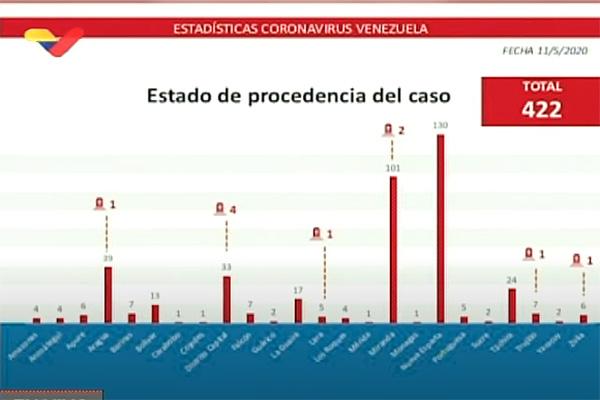 Fuentes oficiales se contradicen sobre casos de COVID-19 por entidad
