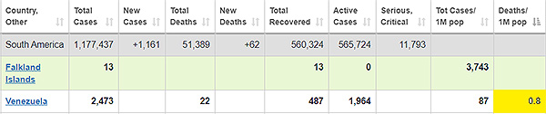 Casos de coronavirus fallecidos en Venezuela por millón de habitantes, según Worldometers