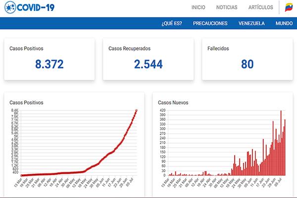 COVID-19: Venezuela no reporta la pandemia como el resto de Sudamérica