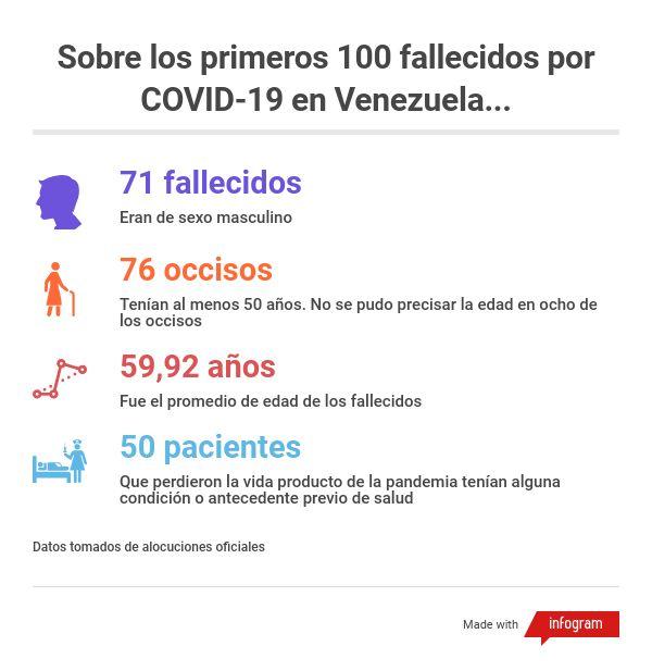 Sobre los primeros 100 fallecidos por COVID-119 en Venezuela