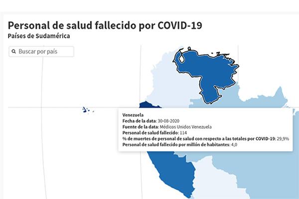 Personal médico de Venezuela fallece por COVID-19 hasta 27 veces más que en Sudamérica