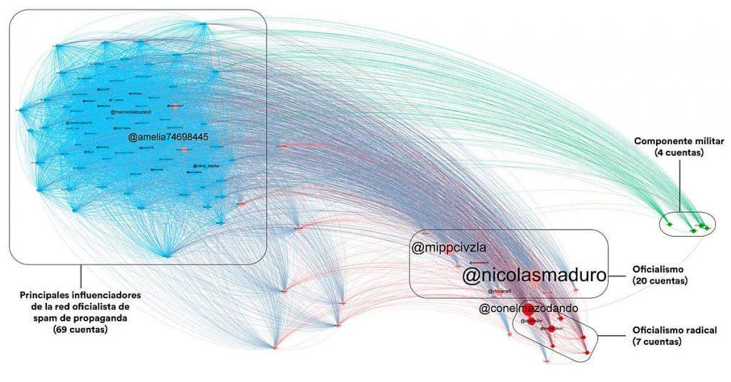 Grafo de red de las 100 cuentas más influyentes en el análisis realizado (6945 interacciones).